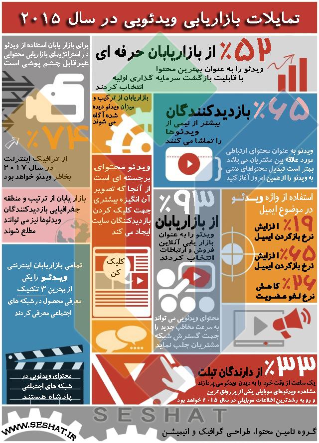 بازاریابی ویدئویی در سال ۲۰۱۵ از گروه سِشات